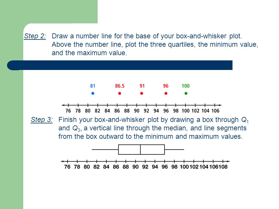 Step 2: Draw a number line for the base of your box-and-whisker plot.