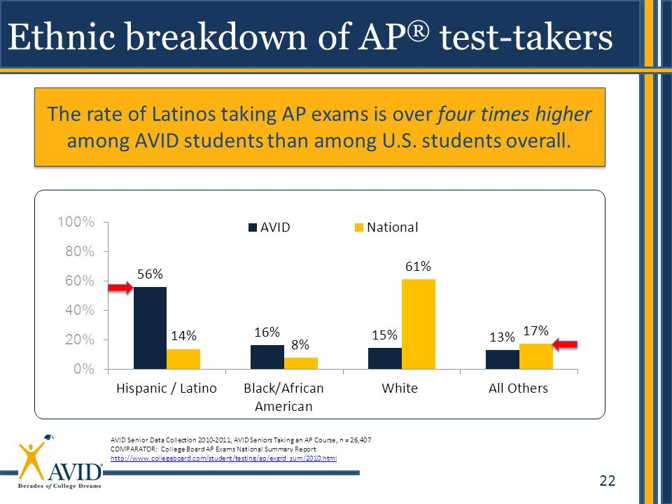 Ethnic breakdown of AP® test-takers