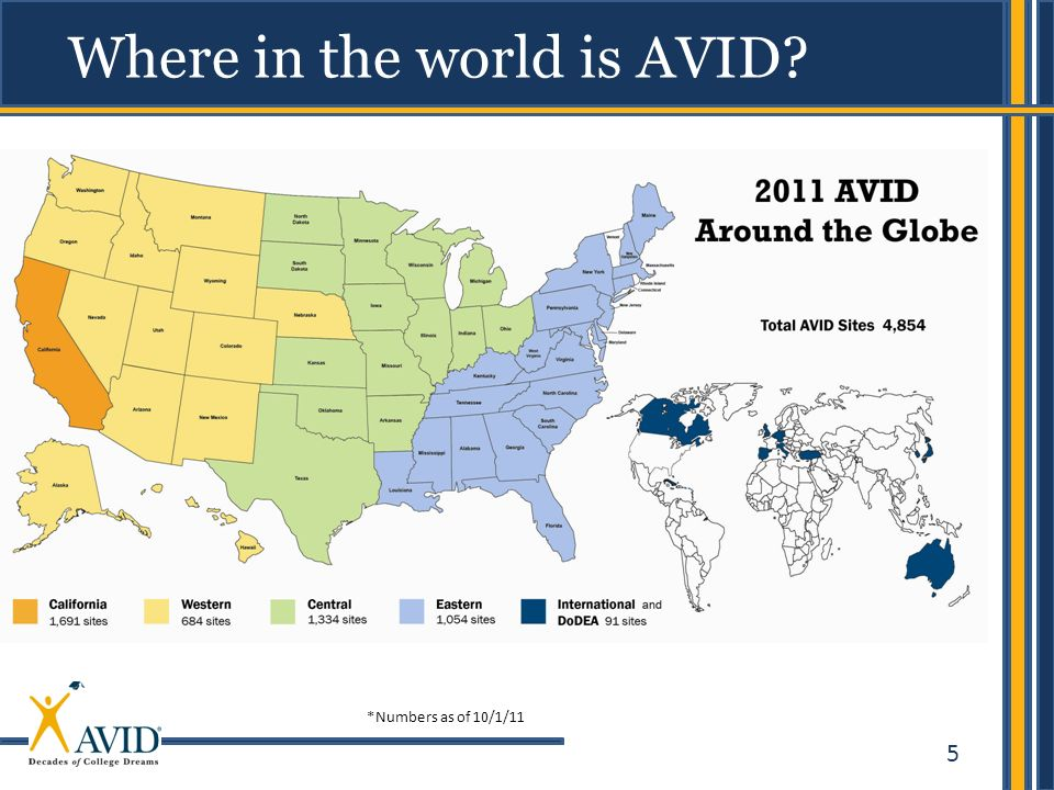 Where in the world is AVID