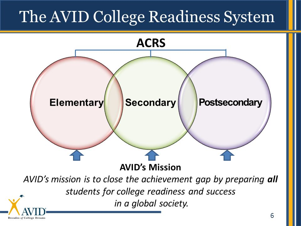 The AVID College Readiness System