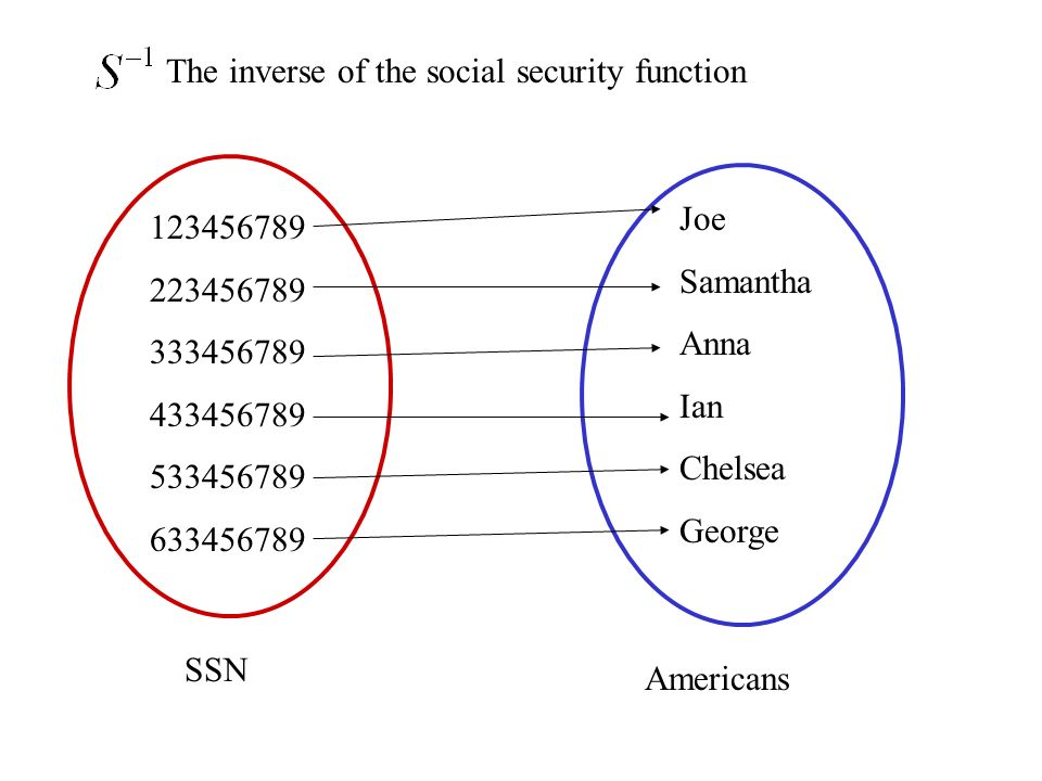 The inverse of the social security function