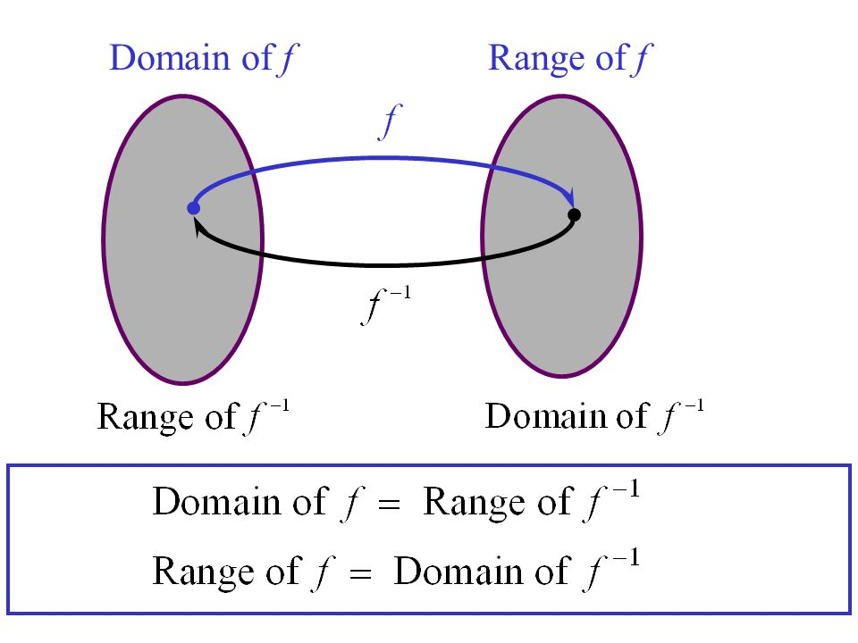 Domain of f Range of f
