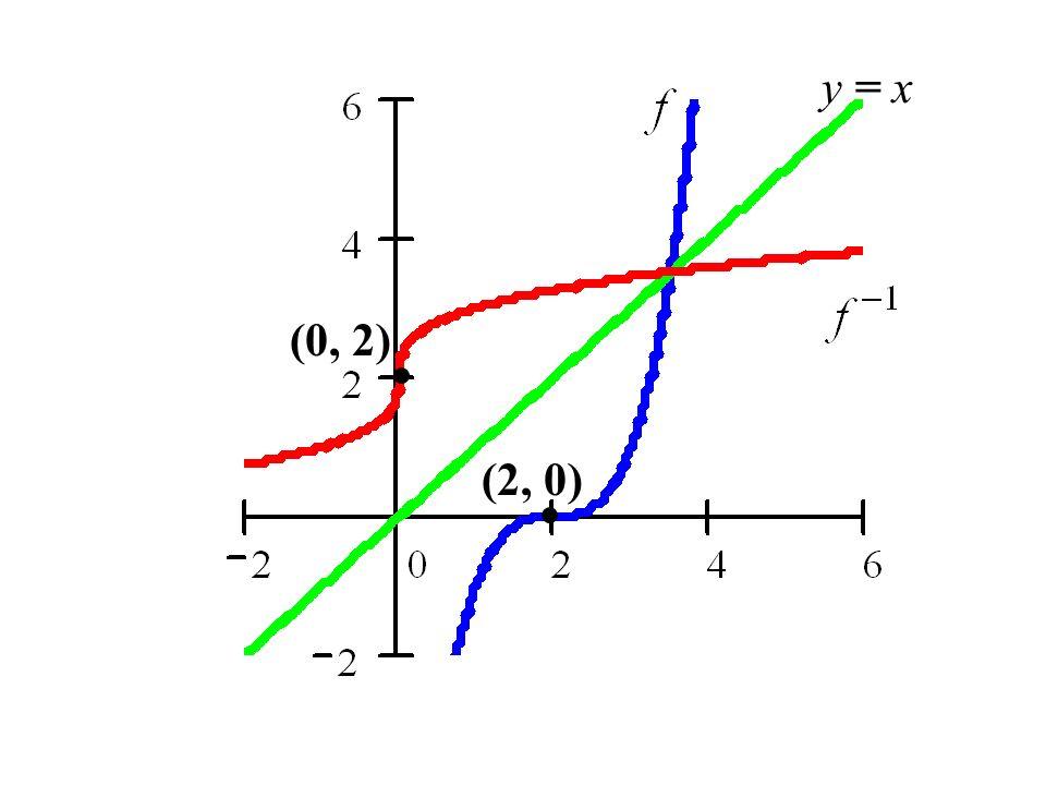 y = x (0, 2) (2, 0)