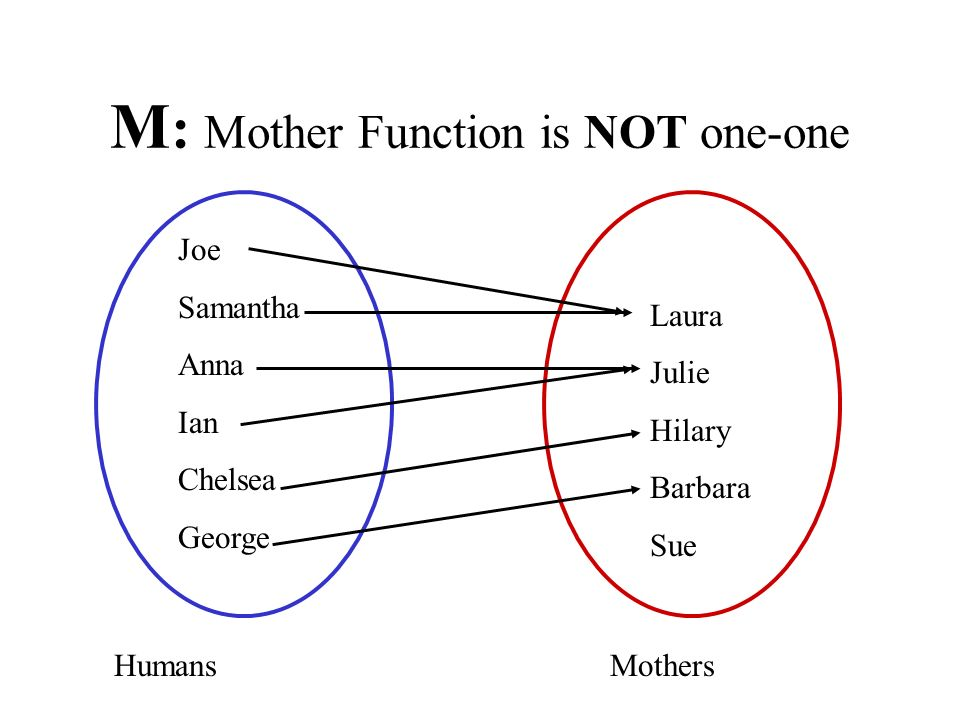 M: Mother Function is NOT one-one