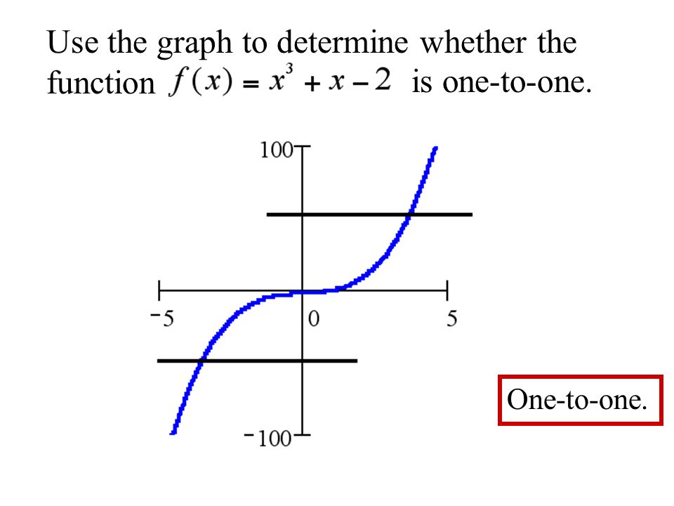 Use the graph to determine whether the function is one-to-one.
