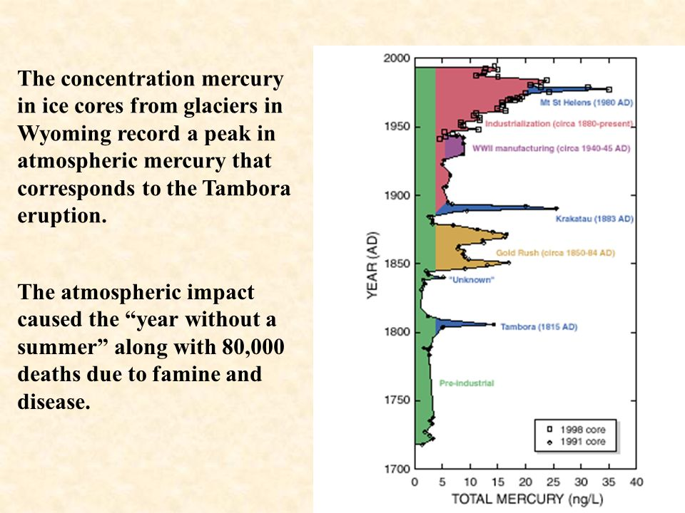 The concentration mercury in ice cores from glaciers in Wyoming record a peak in atmospheric mercury that corresponds to the Tambora eruption.