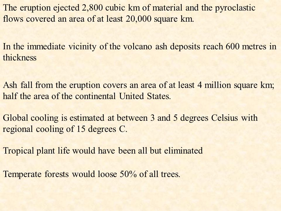 The eruption ejected 2,800 cubic km of material and the pyroclastic flows covered an area of at least 20,000 square km.
