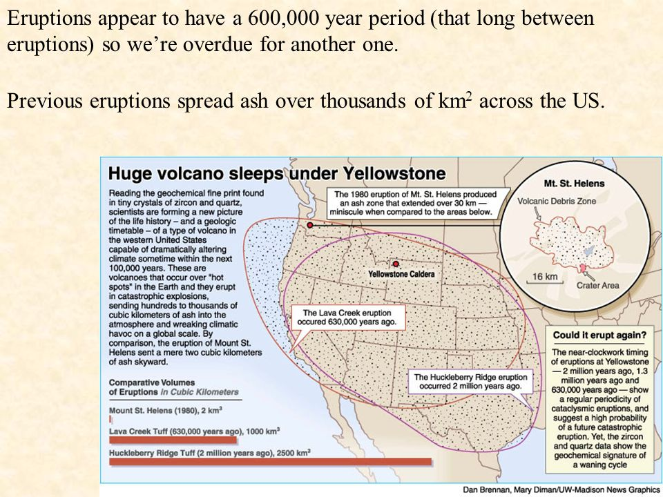 Eruptions appear to have a 600,000 year period (that long between eruptions) so we're overdue for another one.