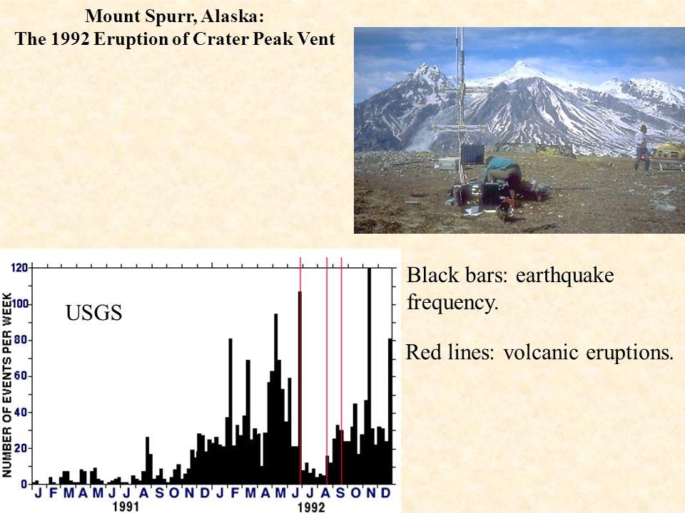 The 1992 Eruption of Crater Peak Vent