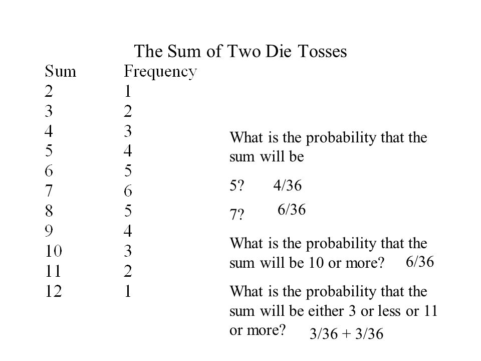 The Sum of Two Die Tosses