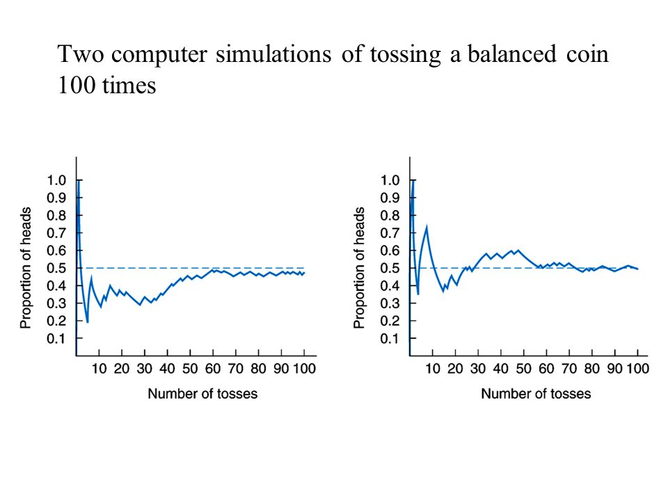 Two computer simulations of tossing a balanced coin 100 times
