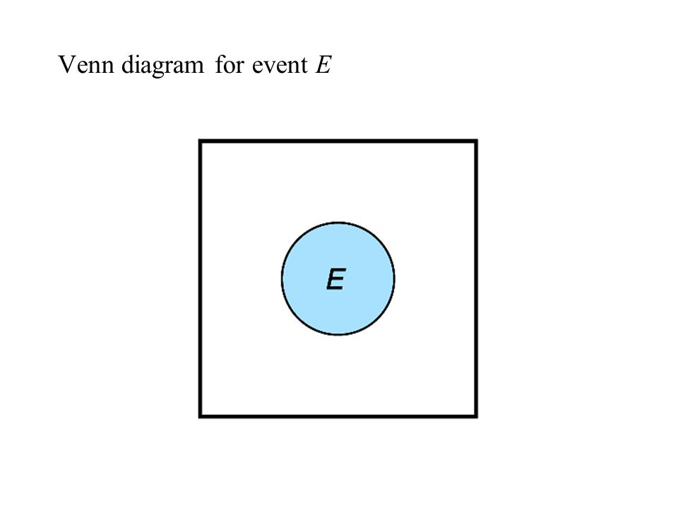 Venn diagram for event E