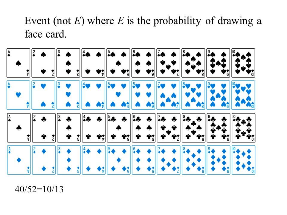 Event (not E) where E is the probability of drawing a face card.