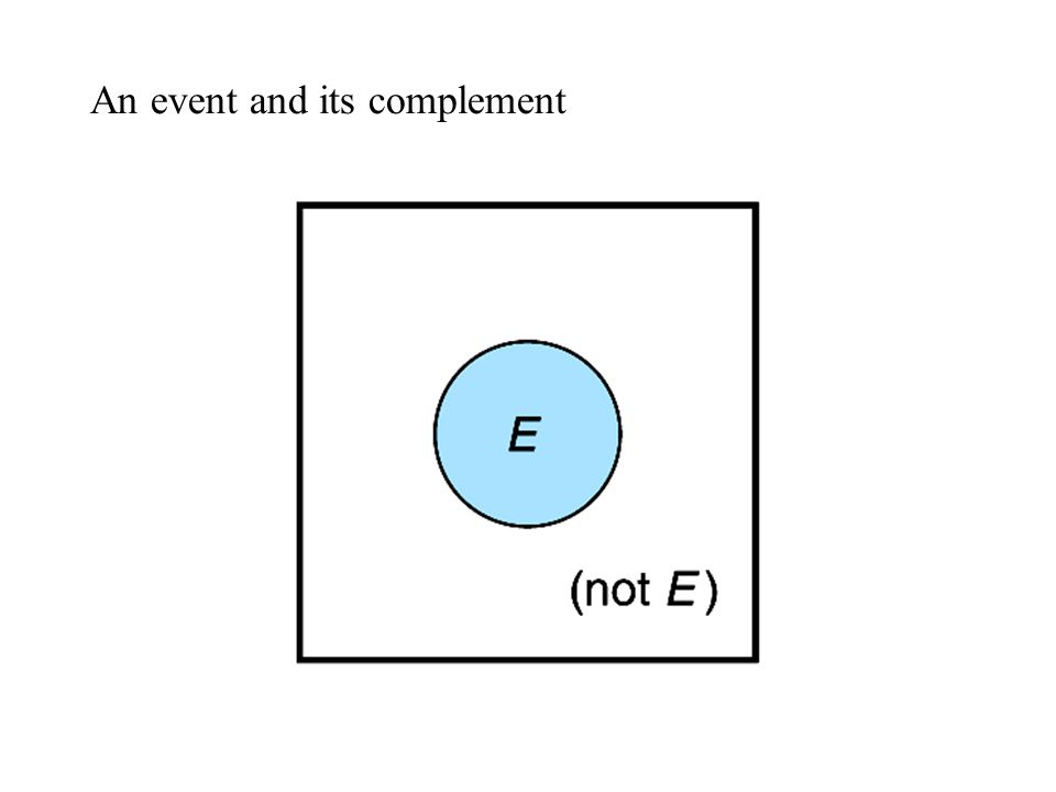 An event and its complement
