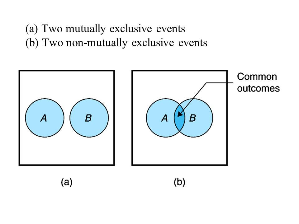 (a) Two mutually exclusive events (b) Two non-mutually exclusive events