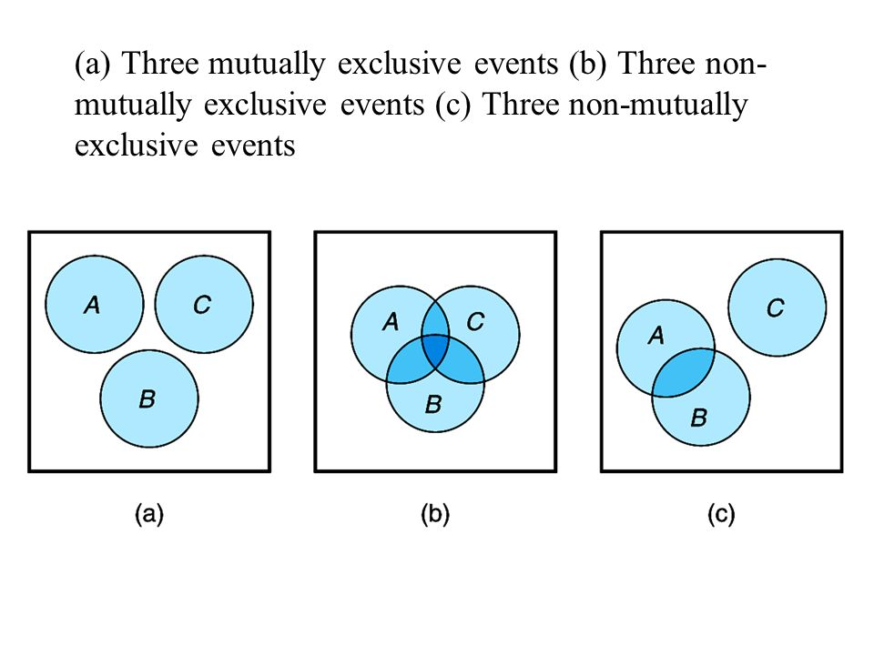 (a) Three mutually exclusive events (b) Three non-mutually exclusive events (c) Three non-mutually exclusive events