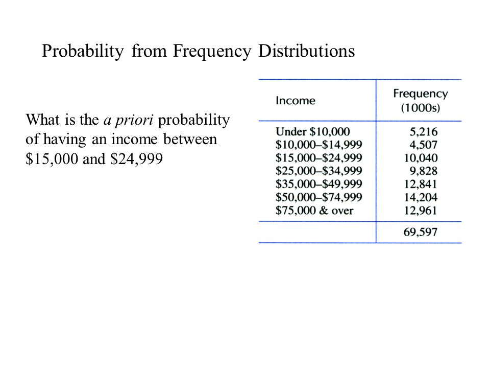 Probability from Frequency Distributions