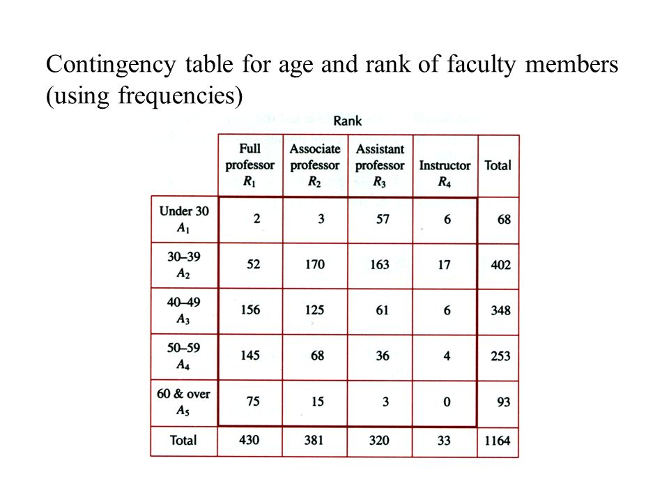 Contingency table for age and rank of faculty members (using frequencies)