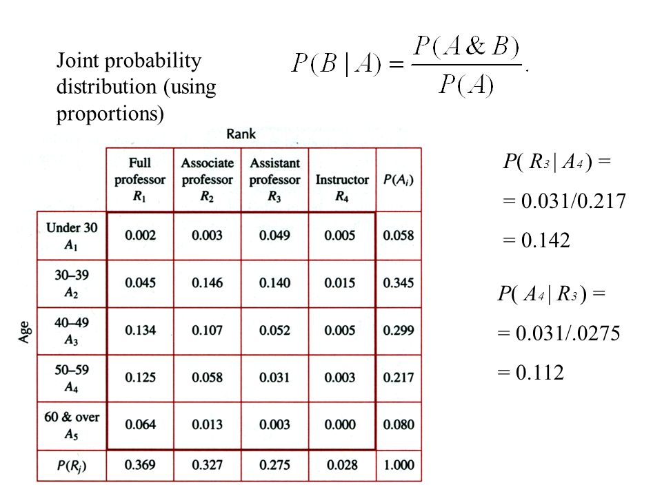 Joint probability distribution (using proportions)
