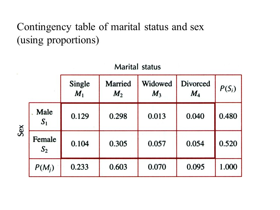 Contingency table of marital status and sex (using proportions)