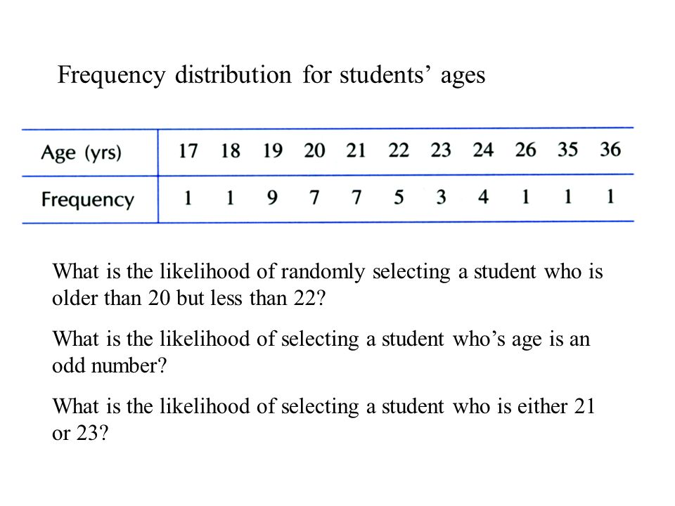 Frequency distribution for students' ages