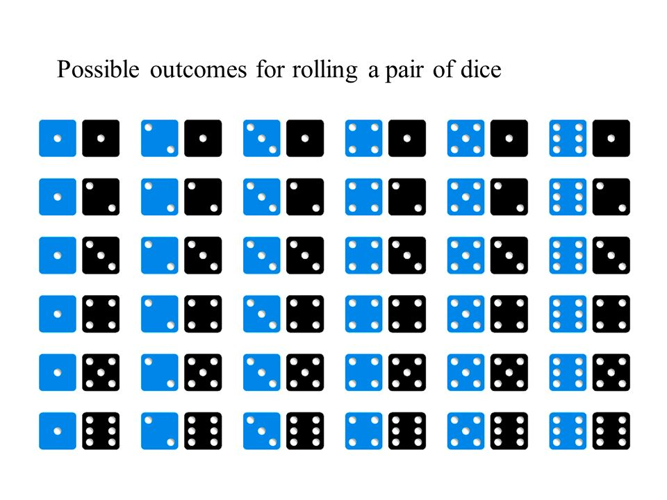 Possible outcomes for rolling a pair of dice