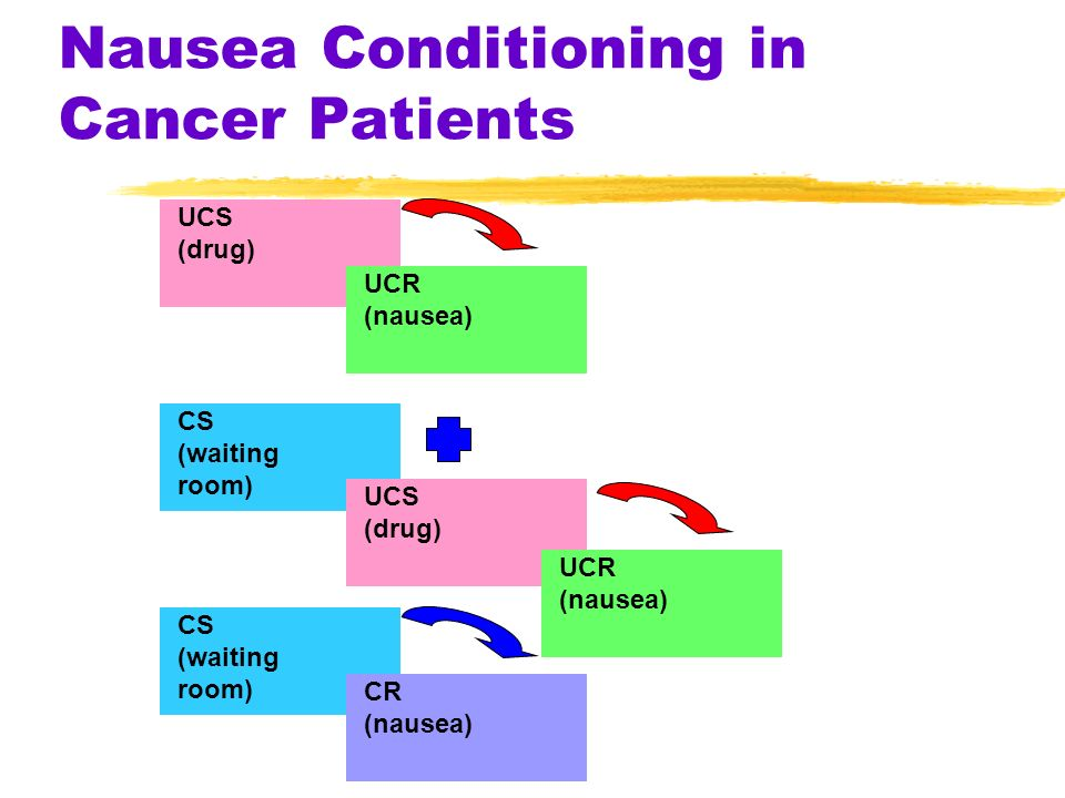 Nausea Conditioning in Cancer Patients