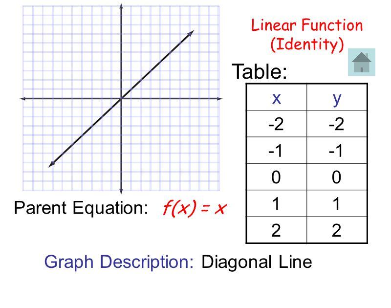 Parent Equation: f(x) = x
