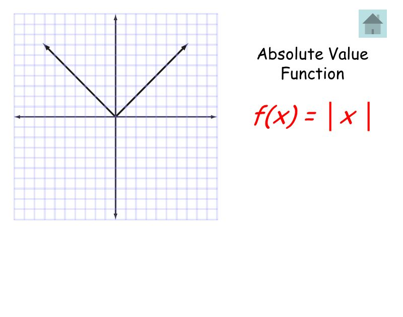 Absolute Value Function f(x) = │x │