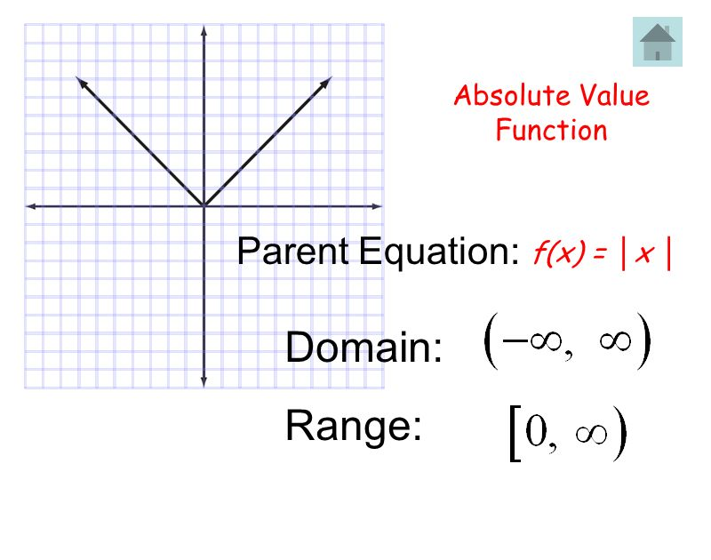 Absolute Value Function Parent Equation: f(x) = │x │ Domain: Range: