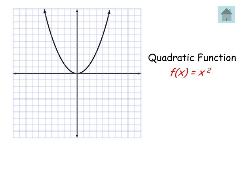 Quadratic Function f(x) = x 2