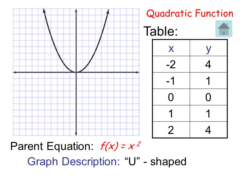 Table: x y -2 4 -1 1 2 Parent Equation: