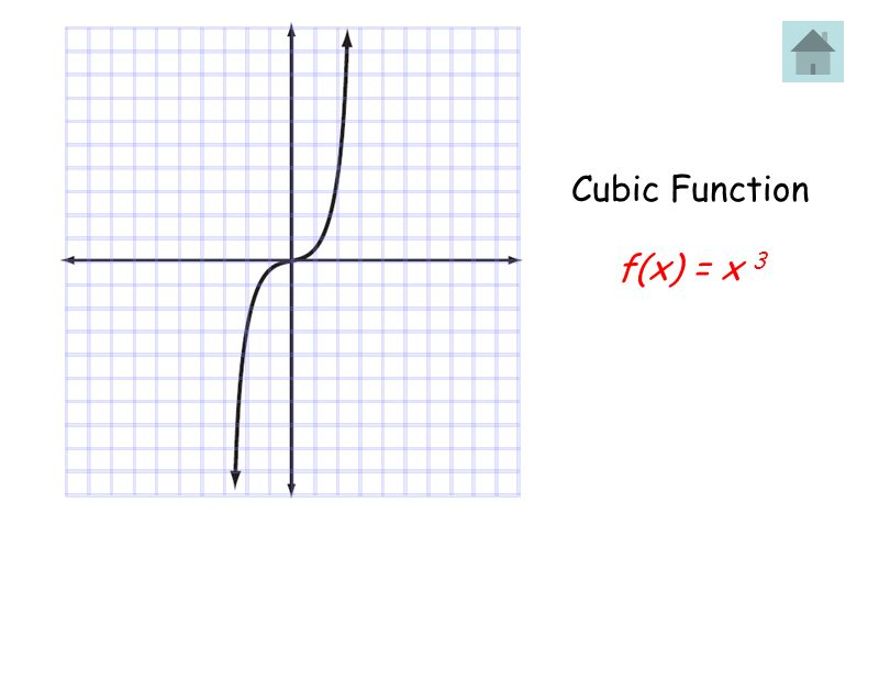 Cubic Function f(x) = x 3