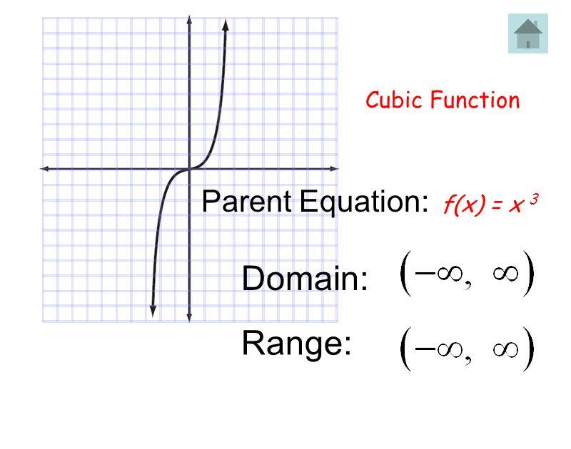 Cubic Function Parent Equation: f(x) = x 3 Domain: Range: