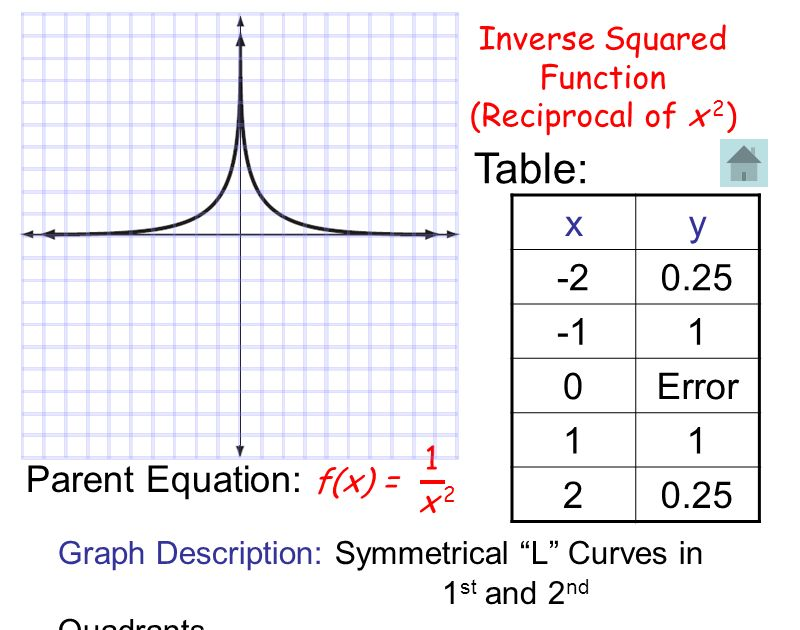 Table: x y -2 0.25 -1 1 Error 2 Parent Equation: Inverse Squared