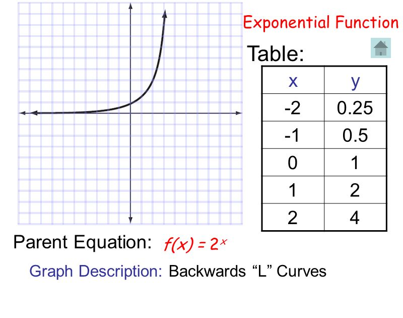 Table: x y -2 0.25 -1 0.5 1 2 4 Parent Equation: Exponential Function