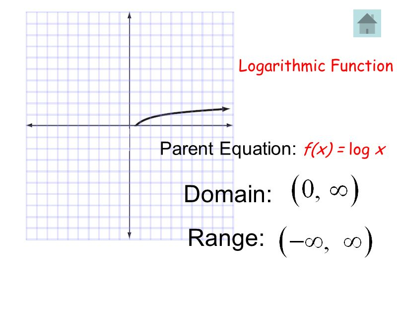 PARENT FUNCTIONS Constant Function Inverse - ppt video ...