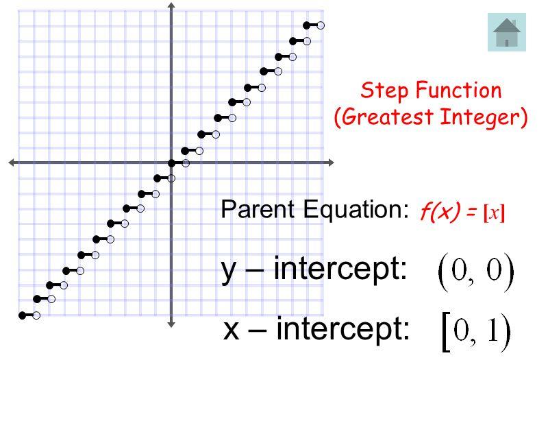 y – intercept: x – intercept: Parent Equation: Step Function