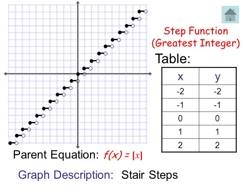 how to draw the graph of signum function