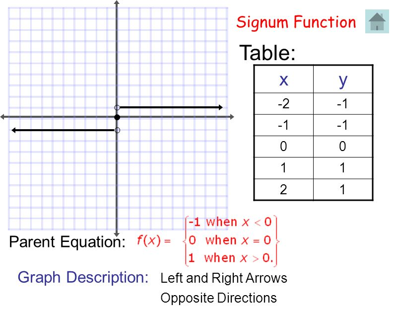 Table: x y Signum Function Parent Equation: