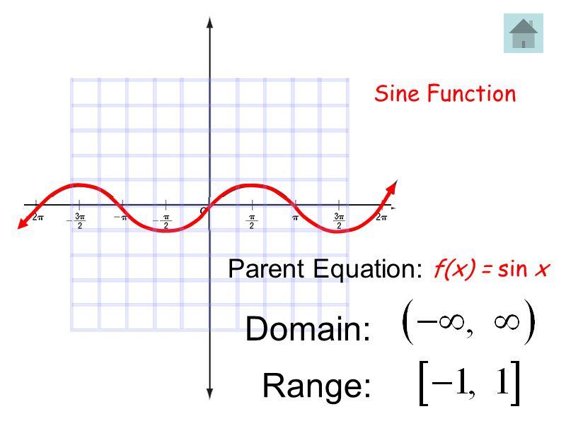 Sine Function Parent Equation: f(x) = sin x Domain: Range: