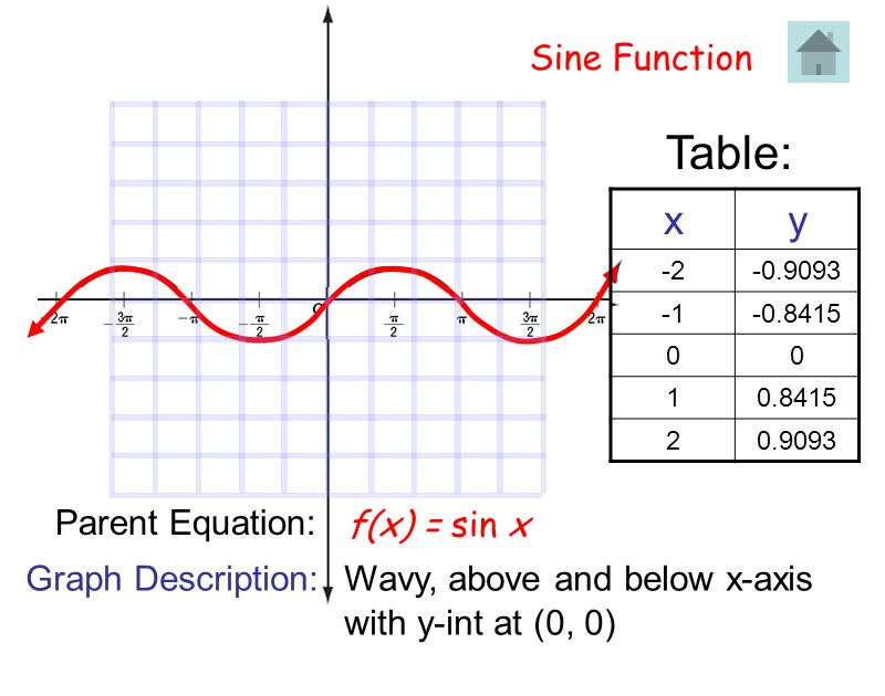 Table: x y Sine Function Parent Equation: f(x) = sin x
