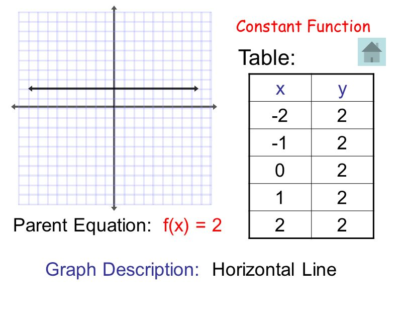Table: x y -2 2 -1 1 Parent Equation: f(x) = 2