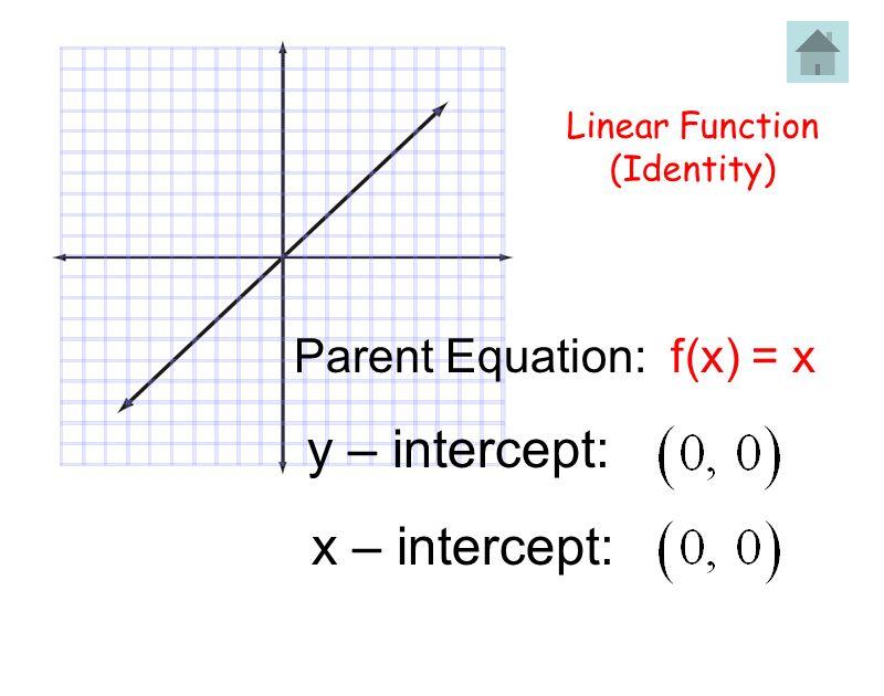 y – intercept: x – intercept: Parent Equation: f(x) = x