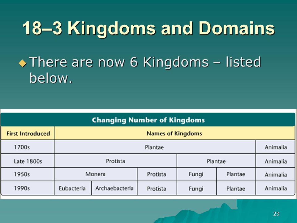 18–3 Kingdoms and Domains There are now 6 Kingdoms – listed below.