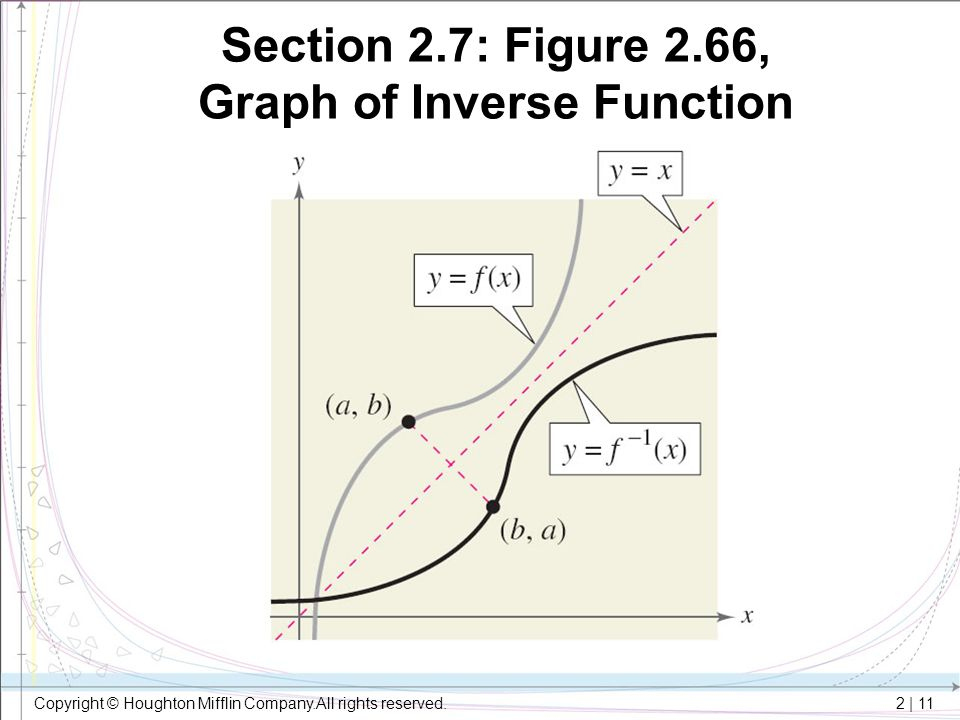 Section 2.7: Figure 2.66, Graph of Inverse Function