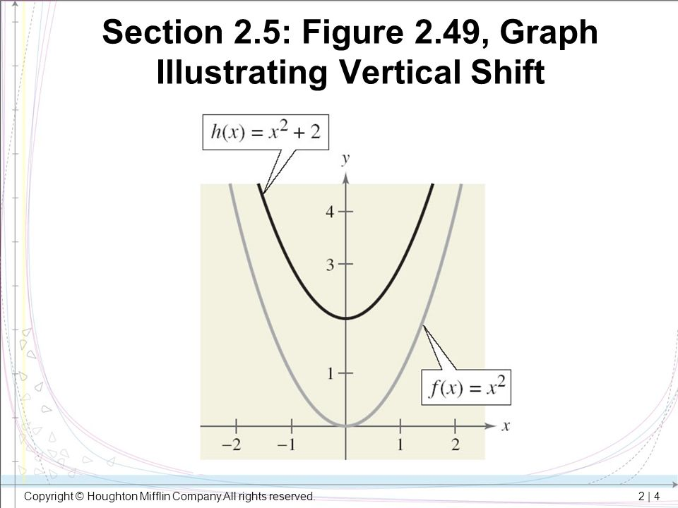 Section 2.5: Figure 2.49, Graph Illustrating Vertical Shift