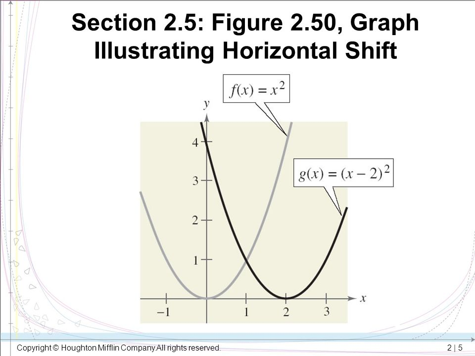 Section 2.5: Figure 2.50, Graph Illustrating Horizontal Shift