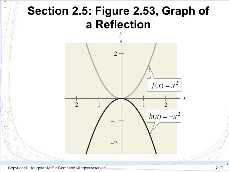 Section 2.5: Figure 2.53, Graph of a Reflection