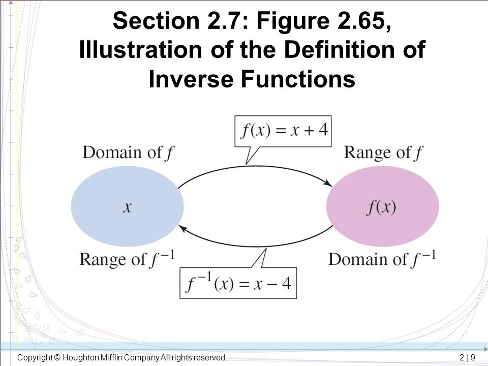 Section 2.7: Figure 2.65, Illustration of the Definition of Inverse Functions